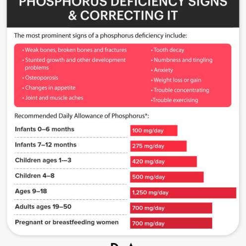 PhosphorusDeficiency